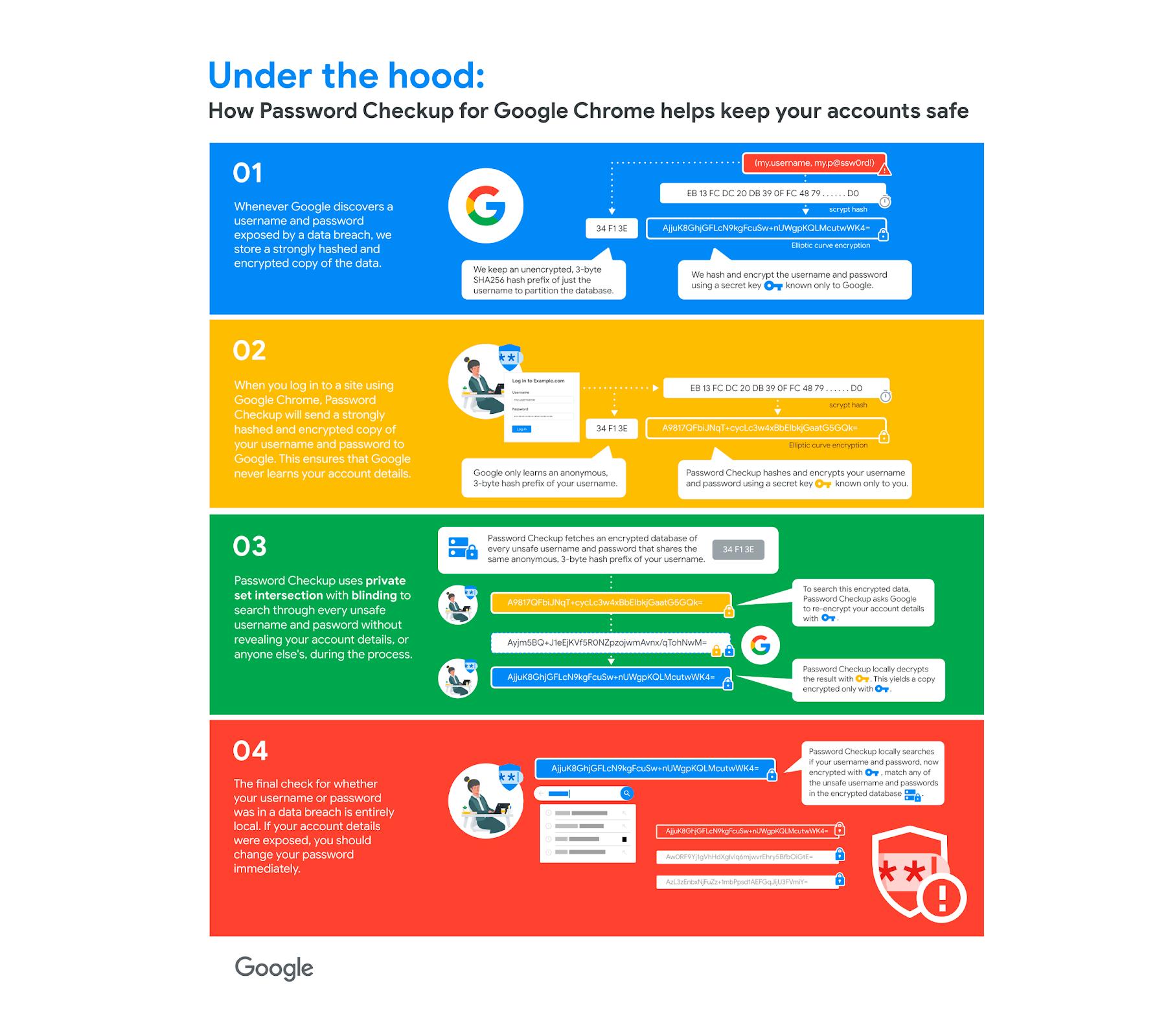 Google er nok klare over at mange vil være skeptiske til personvernet ved å sende passordene sine til en Google-database. Dataene krypteres imidlertid kraftig, og den siste sjekken skjer lokalt på enheten din, opplyser de.