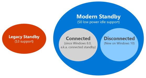 Disconnected Modern Standby er nytt i Windows 10. Foto: Microsoft