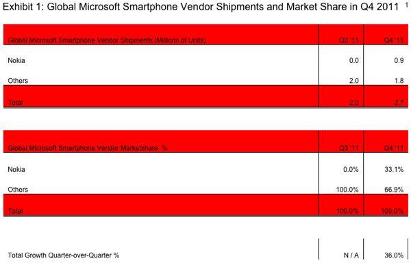 Nokia gikk fra en markedsandel på 0 til 33 prosent i fjerde kvartal. (Kilde: Strategy Analytics)