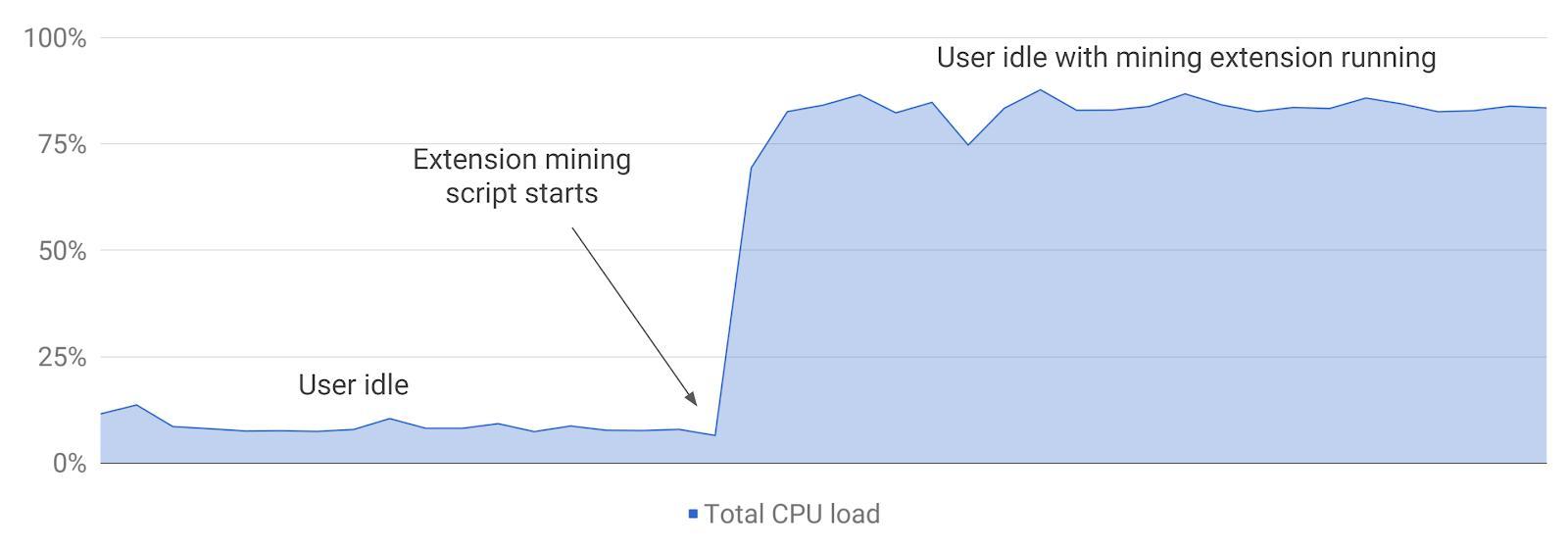 Dette skal ifølge Google være et reellt, ferskt eksempel på hvor mye ressurser gravingen tar opp på en PC.
