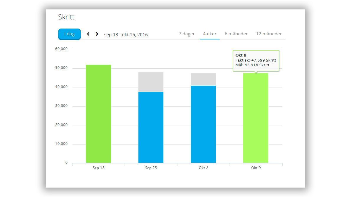 Inne på nettsiden for Garmin Connect kan vi finne mer statestikk, men det er vanskelig å hente ut detaljerte data. Hvor mye går vi i snitt hver onsdag? Eller hvordan henger søvnen vår sammen med aktivitetsnivået dagen før? Slike ting finner vi ikke ut av her.