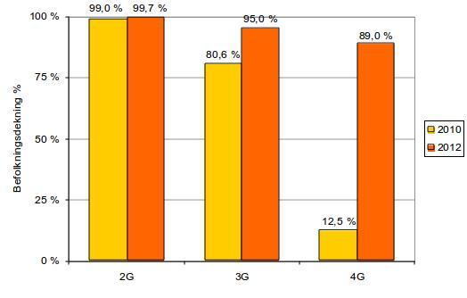 Slik blir befolkningsdekningen. Også 2G-dekningen øker.