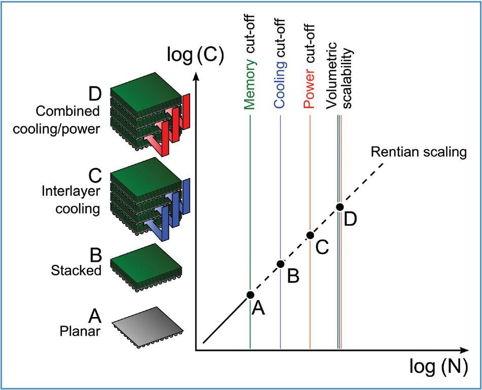 Slik ser forskerne for seg at ytelsen kan økes ved at mange elektroniske brikker kan stables, med kjøling mellom lagene (C) og både kjøling og strøm (D). Foto: IBM Research