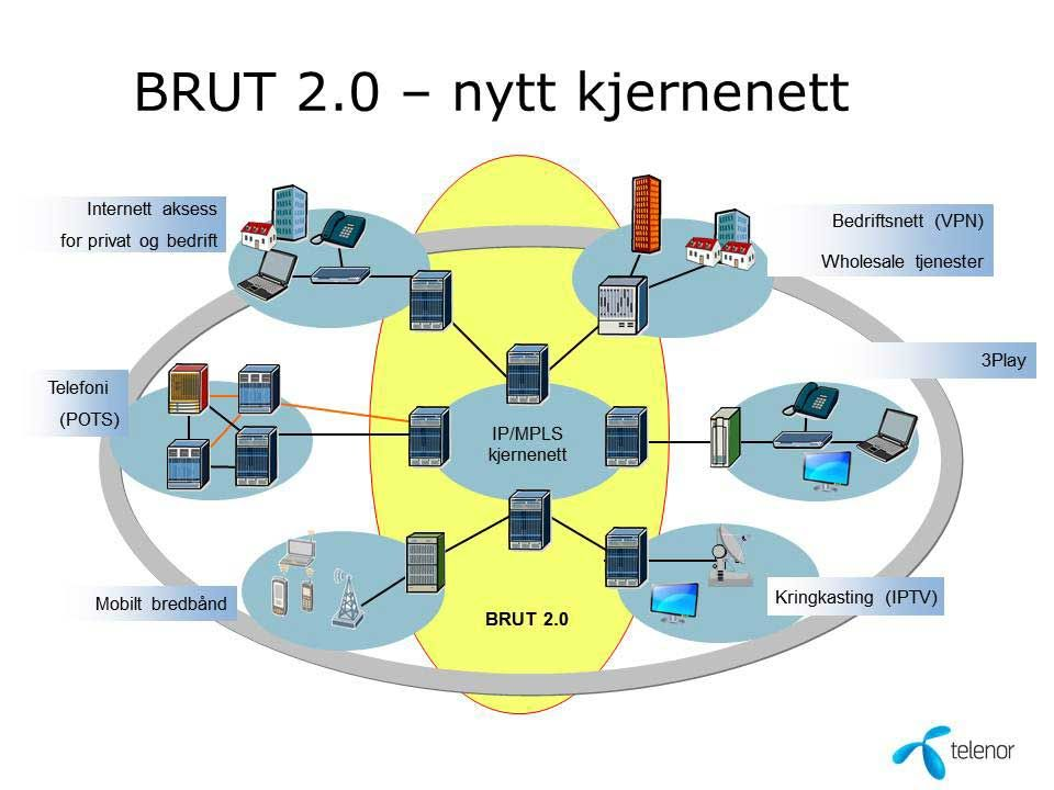 En oversikt over strukturen i Telenors nye IP kjernenett. Klikk på bildet for større versjon.
