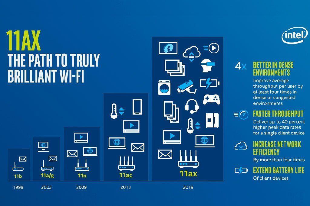 802.11ax er blitt omdøpt Wi-Fi 6. Hovedfordelen med den nye standarden er større kapasitet til alle de nettilkoblede enhetene våre.