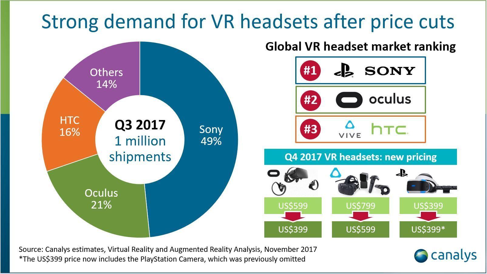 Sony er dominerende på VR-markedet, men VR er generelt på fremmarsj. Bilde: Canalys