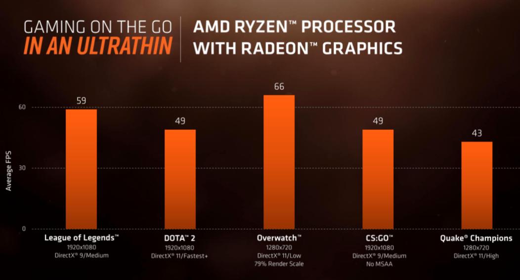 At små og tynne bærbare uten dedikert grafikk kan håndtere nyere spilltitler er ingen selvfølge. Raven Ridge-prosessorene støtter seg på integrert RX Vega-grafikk for å takle dette.