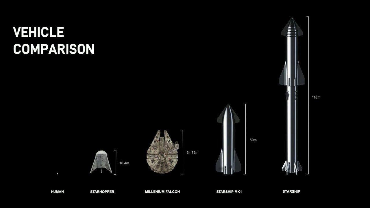 En Starship-rakett skal kunne frakte 100 tonn til Mars.