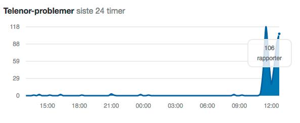 Nettstedet Downdetector viser et stort hopp i innrapporterte Telenor-problemer de siste par timene.