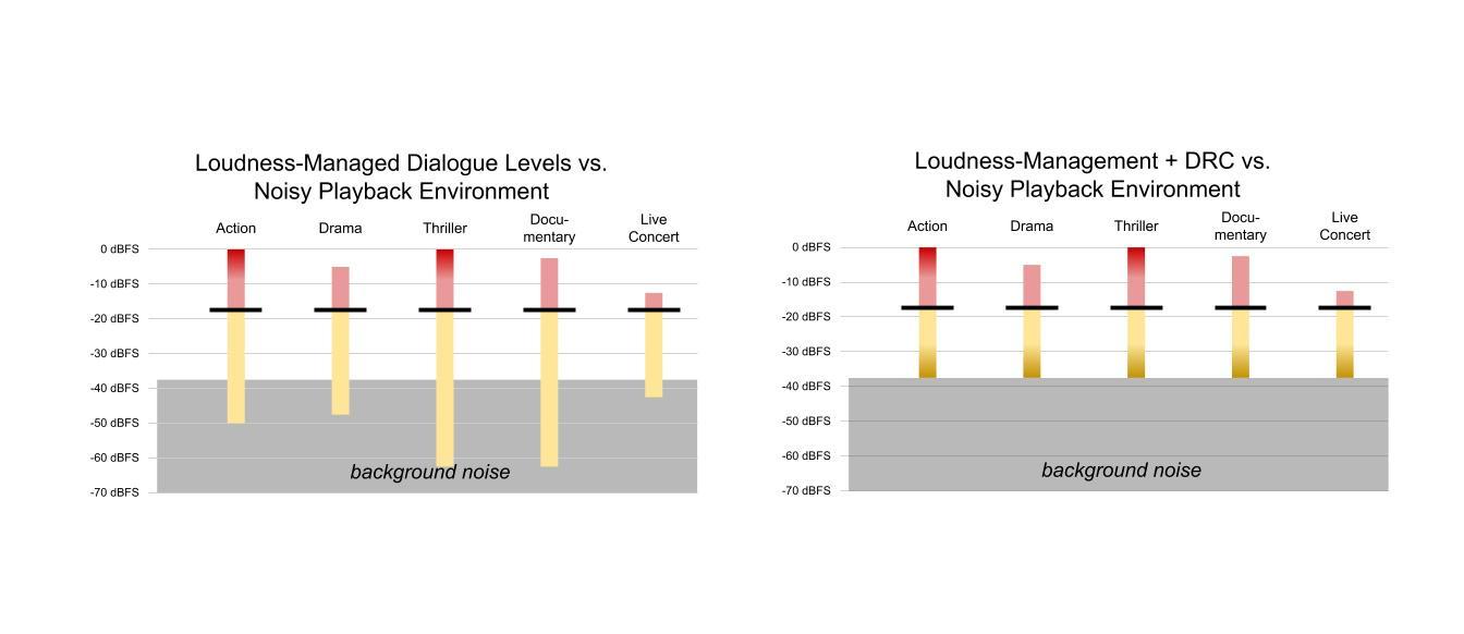 I eksempelet til venstre er dialogen allerede normalisert mellom ulike typer innhold, men bakgrunnsstøyen gjør at man ikke er i stand til å høre de laveste lydene i lydsporet. Til venstre er disse justert opp til et hørbart nivå ved hjelp av såkalt DRC - Dynamic Range Control.