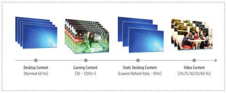 Adaptive-Sync blir en del av DisplayPort 1.2-standarden, og vil støtte automatisk justering av oppdateringshastigheten på skjermen – noe særlig spillere vil dra nytte av.Foto: VESA