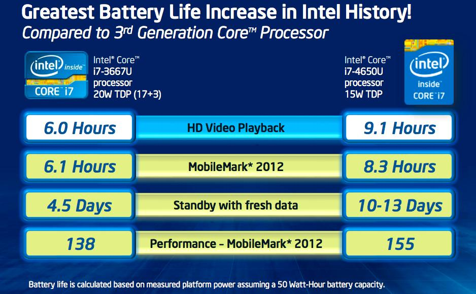 Haswell skal øke batteritiden betraktelig.Foto: Intel