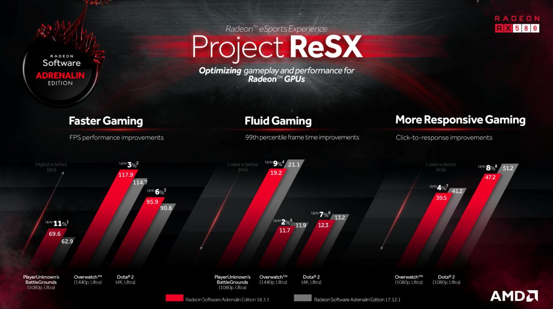 Dette er noen av forbedringene Project ReSX-løsningen skal ha gitt i noen av de mest populære nettbaserte PC-spillene.