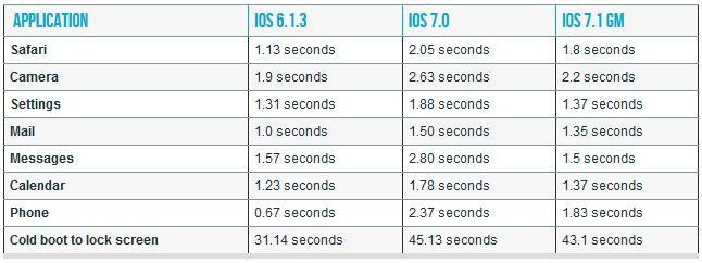 Denne tabellen fra Arstechnica.com viser hastighetsforbedringene i iOS 7.1 sammenliknet med første iOS 7-utgave.Foto: Arstechnica.com