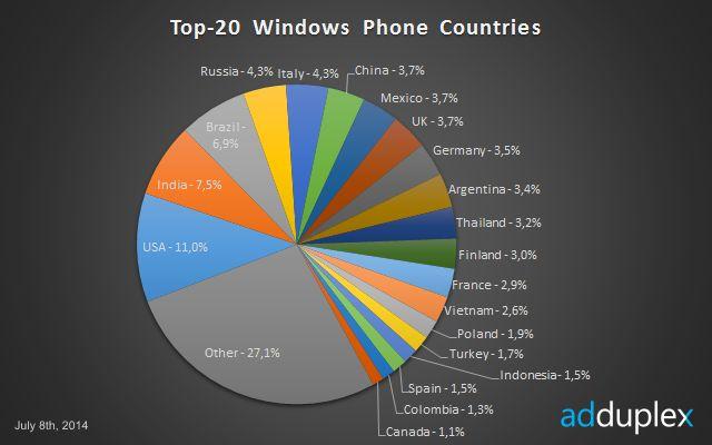 Tre viktige markeder peker seg ut når bruken av Windows Phone måles.Foto: AdDuplex