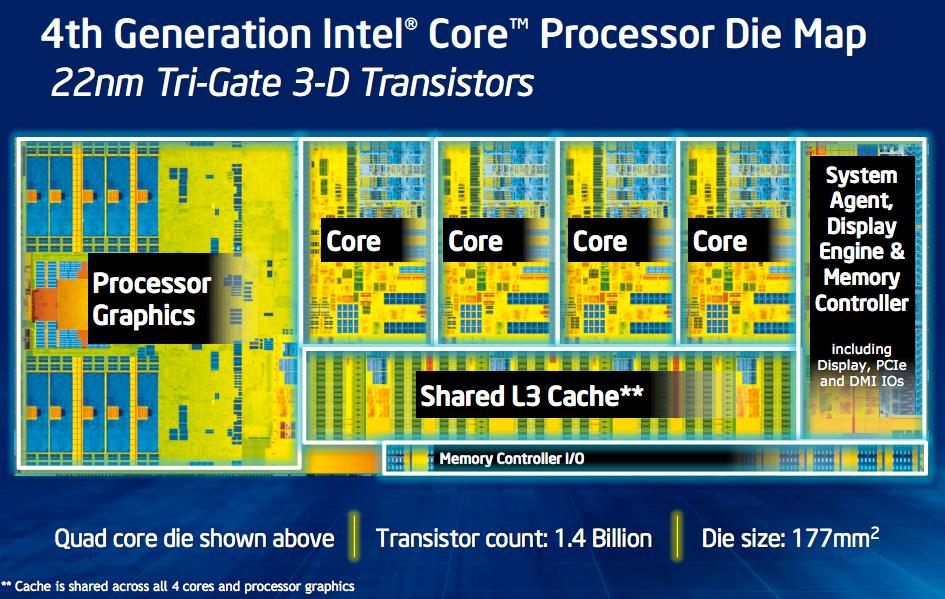 Strukturen i en firekjernet Haswell.Foto: Intel