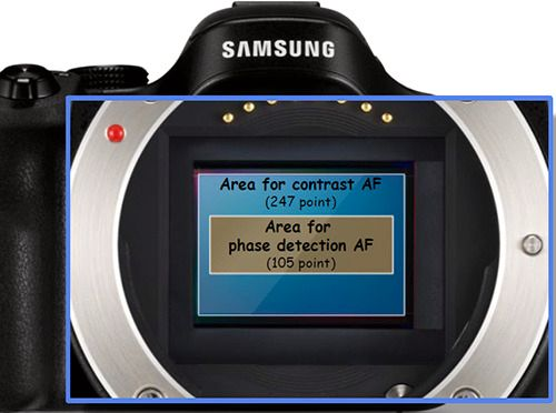 Illustrasjon: Samsung – Autofokuspunkter.