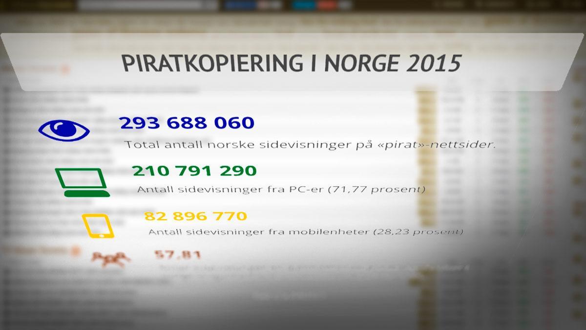 Så mye piratkopiering drev nordmenn med i fjor