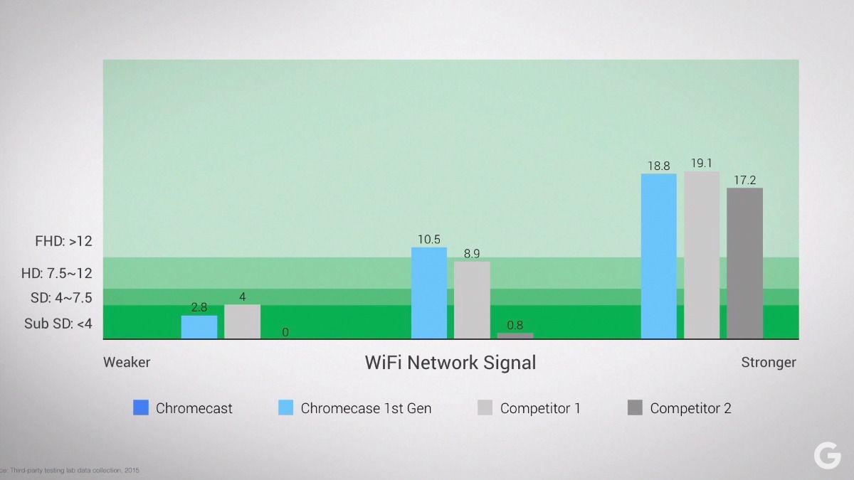 WiFi-antennen i nye Chromecast skal visstnok være mye bedre, noe denne grafen viser. Foto: Skjermdump/Google