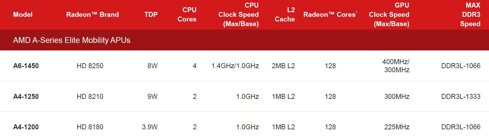 Disse APU-ene kan finne veien til Chromebook og Android-nettbrett.Foto: AMD