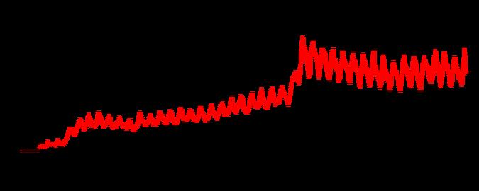 Grafen viser veksten til WireX-botnettet utover i august måned. Rundt 70 000 enheter skal være rammet.