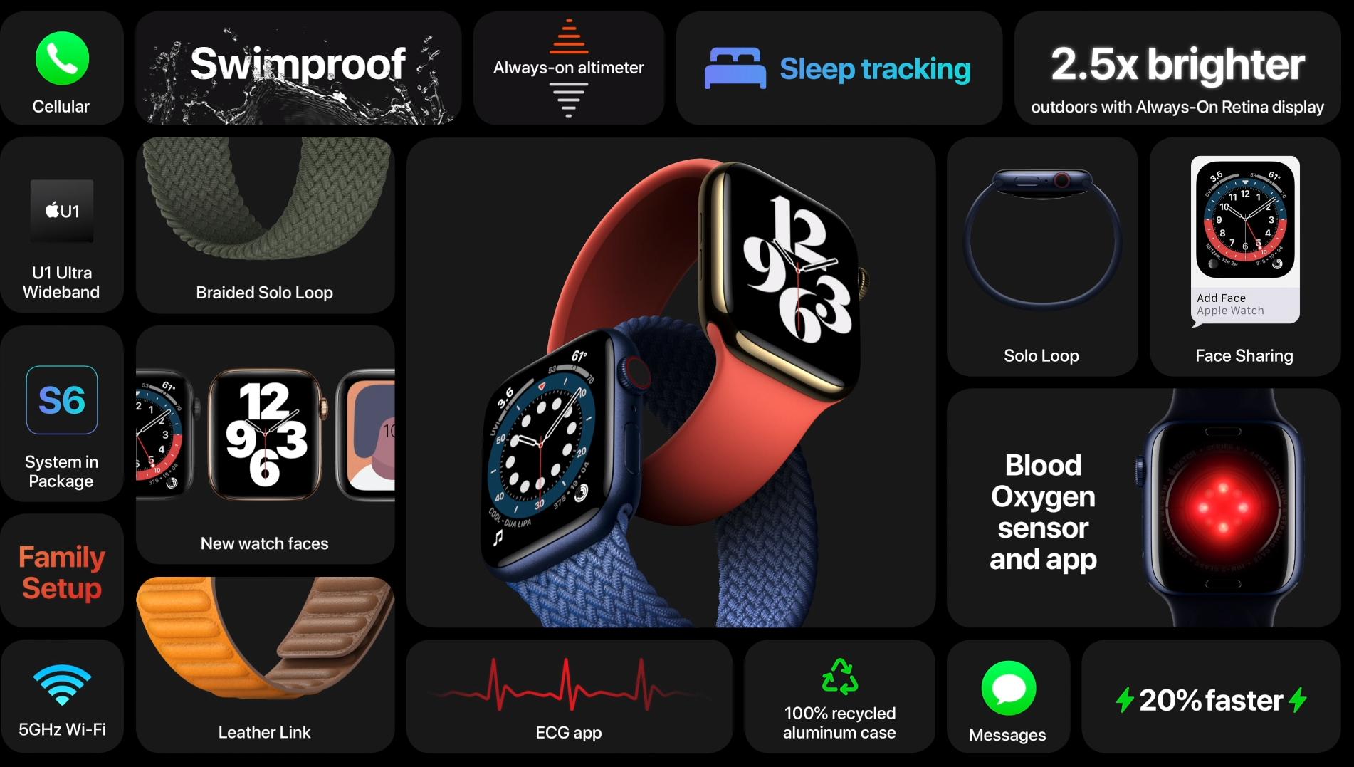Nyhetene i Apple Watch Series 6.