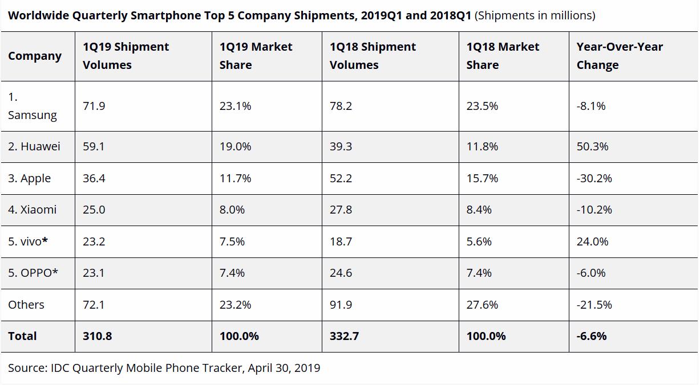 For Samsung er IDCs tall relativt like Counterpoints, med en nedgang på drøyt 8 prosent i leverte enheter. For Apples del viser IDC enda mer katastrofal nedgang; drøyt 30 prosent ned fra samme kvartal i fjor.