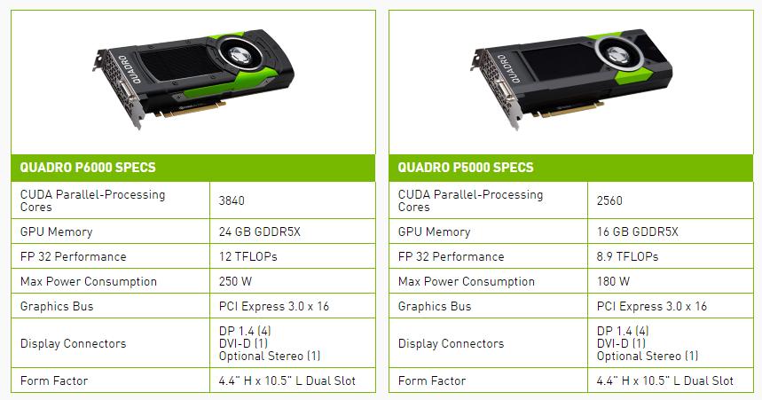 De to nye kortene P6000 og P5000.