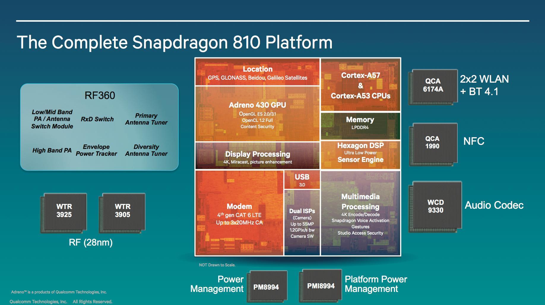 Snapdragon 810-plattformen.Foto: Qualcomm