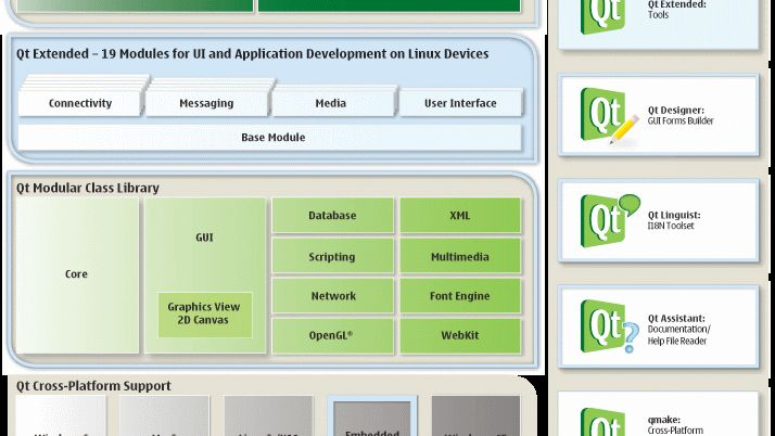 Nokia gir ut Qt under LGPL
