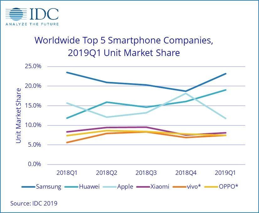 Ifølge IDC er Samsung såvidt på vei opp igjen i markedsandel, mens Apple har gått på en skarp smell. Huawei spiser seg forholdsvis jevnt og trutt oppover i markedet.