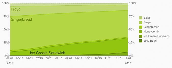 Historiske data for ulike Android-versjoner, fra 1. juni til 1. desember 2012.Foto: Android Developers