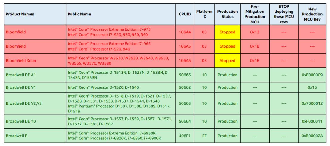 I Intels oppdateringsplan er det mange prosessorer som nå har blitt merket med «stanset». Dette er et utdrag fra planen.
