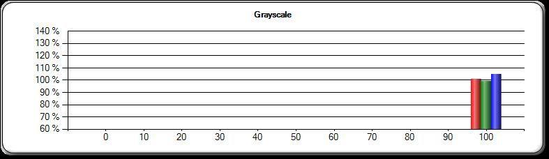 Hvitt lys, iPad 1st. gen: Nesten perfekt fordeling mellom fargene.