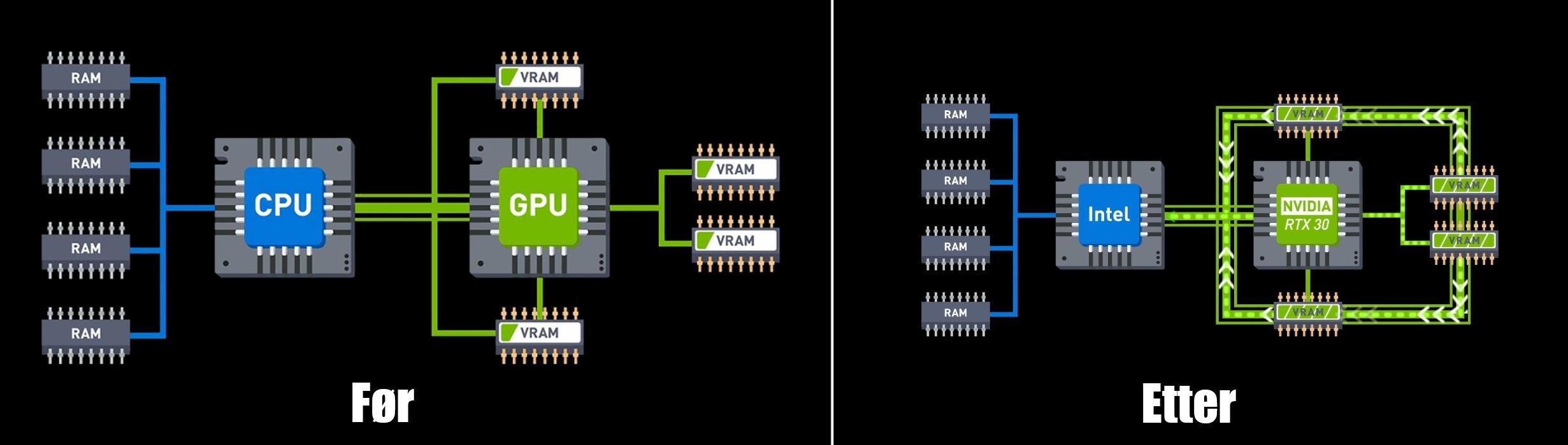 Her har MSI forsøkt å illustrere hvordan informasjon flyttes mellom prosessor (CPU) og grafikkort (GPU) før og etter ReBAR er aktivert.