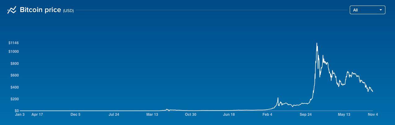 Bitcoin-kursen har vært uforutsigbar.Foto: CoinBase.com