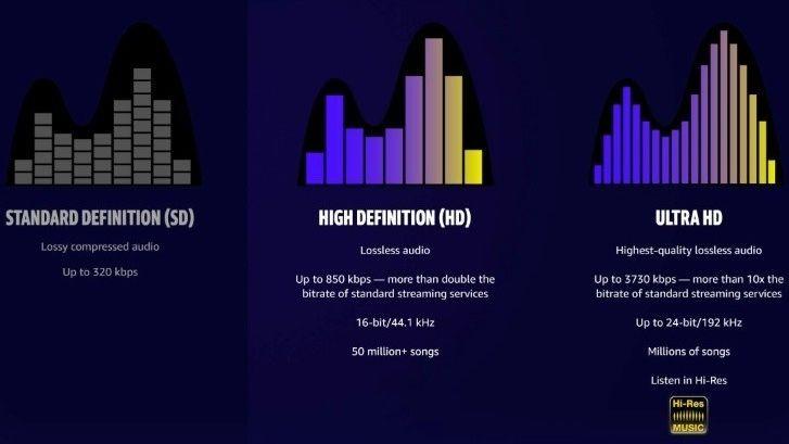 Nå skal nok en musikkstrømmetjeneste tilby lyd i HiFi-kvalitet