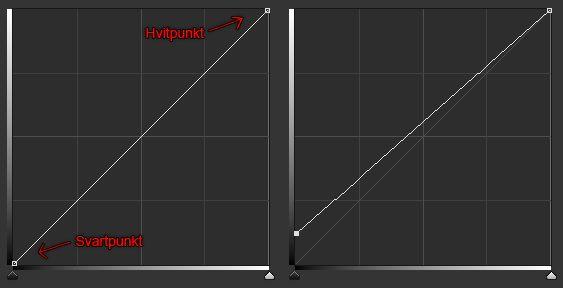 Eksempel på tilpasning med kurve-verktøyet.