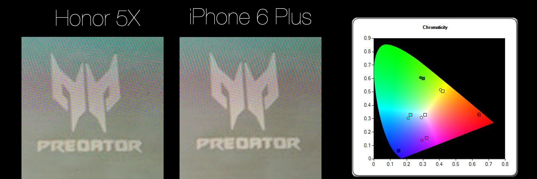 iPhone 6 Plus har samme skjermstørrelse og oppløsning som Honor 5X. Til høyre ser du fargespekteret til Honor-skjermen.