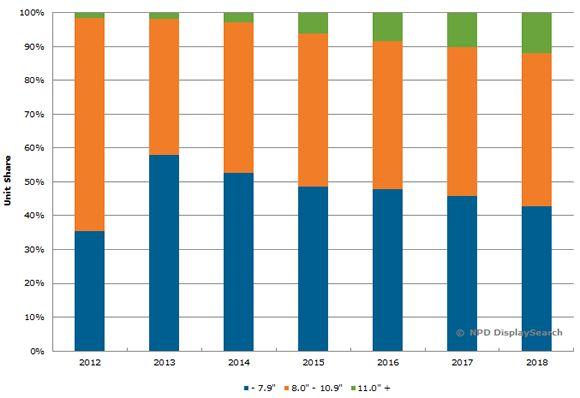 NPD spår færre små og langt flere store nettbrett.Foto: NPD DisplaySearch
