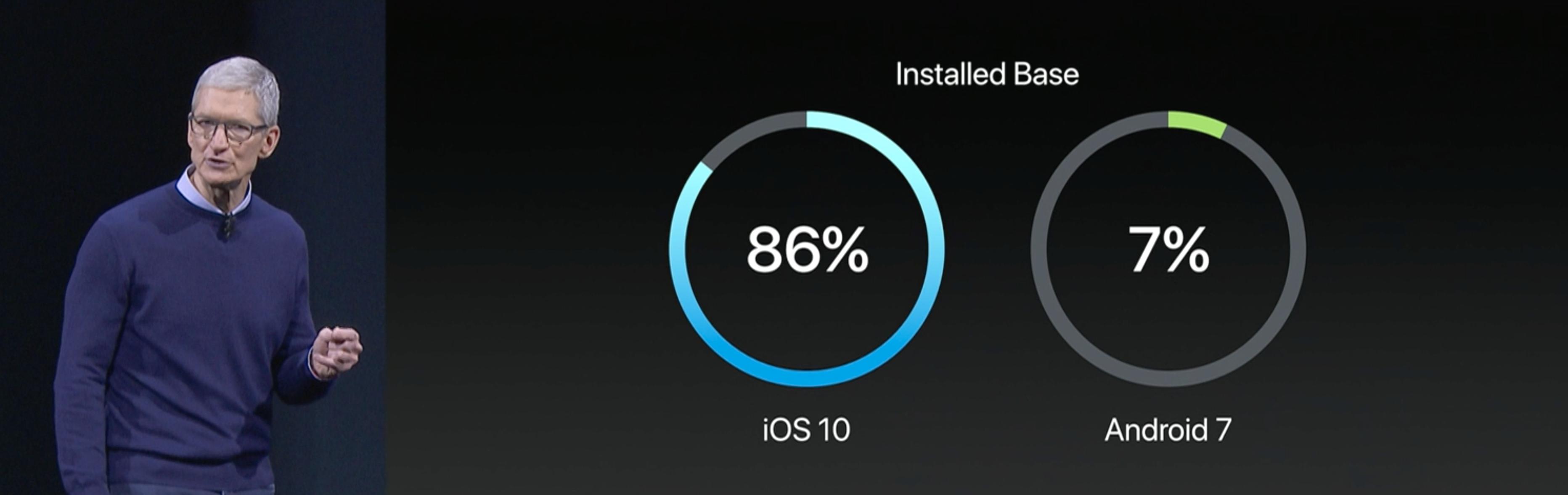 iOS er bedre opopdatert enn Android. BIIIIIG SURPRISE.