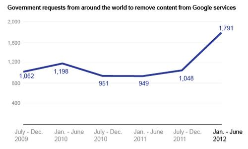 Kraftig økning av statlige henvendelser på under et år.Foto: Google
