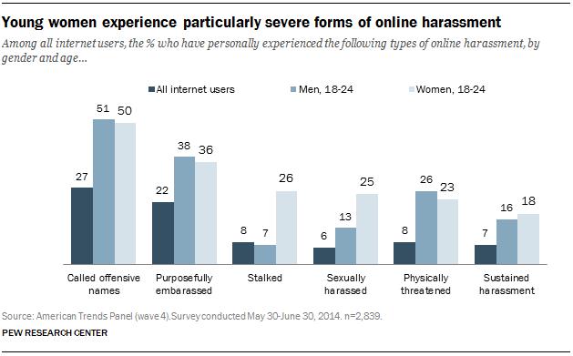 Unge kvinners tall sammenlignet med menn og brukerne som helhet.Foto: Pew Research Center