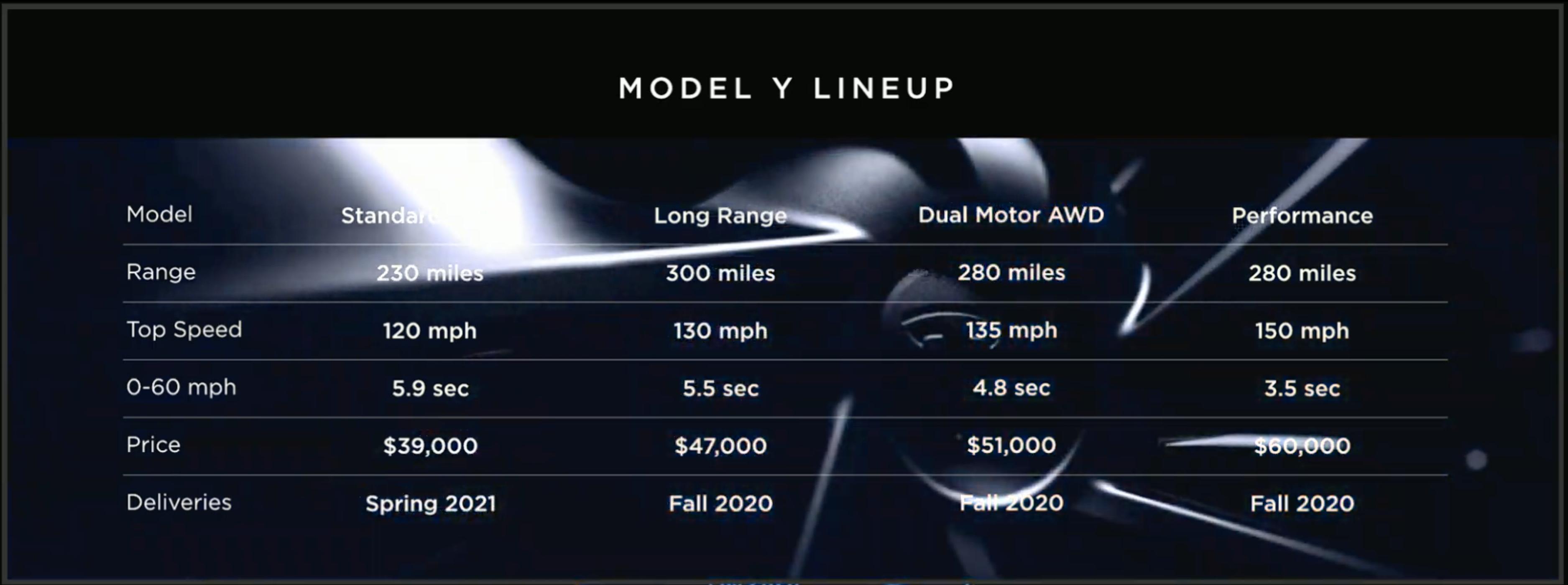 Model Y-utvalget blir likt Model 3-utvalget, med leveransestart på høsten i2020. Foto : Skjermdump