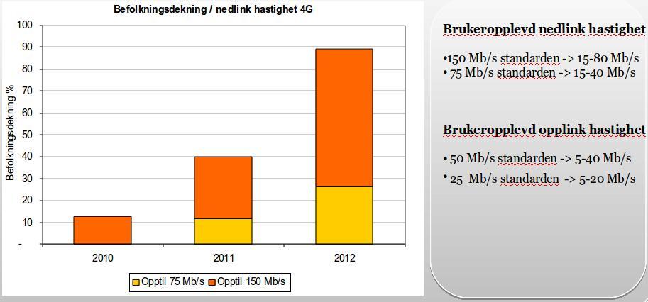 Slik blir nedlastingshastighetene for 4G.
