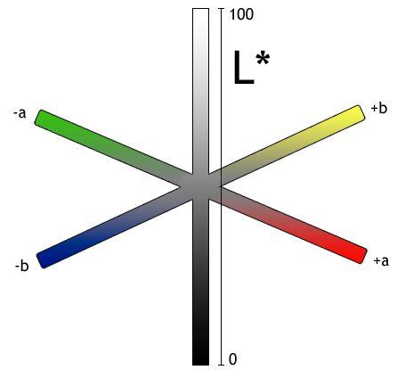 LAB-fargerommet visualisert i tre dimensjoner