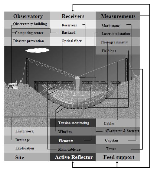 Bildet viser oppbygningen til teleskopet. Klikk for større bilde. Foto: FAST/Arxiv