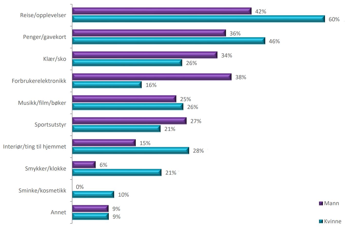 Her er de mest populære julegavene fordelt på kategori og kjønn.