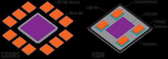 Her ser vi GDDR5 mot HBM. Det kan se ut til at GDDR5X følger samme oppskrift som sin forfølger.