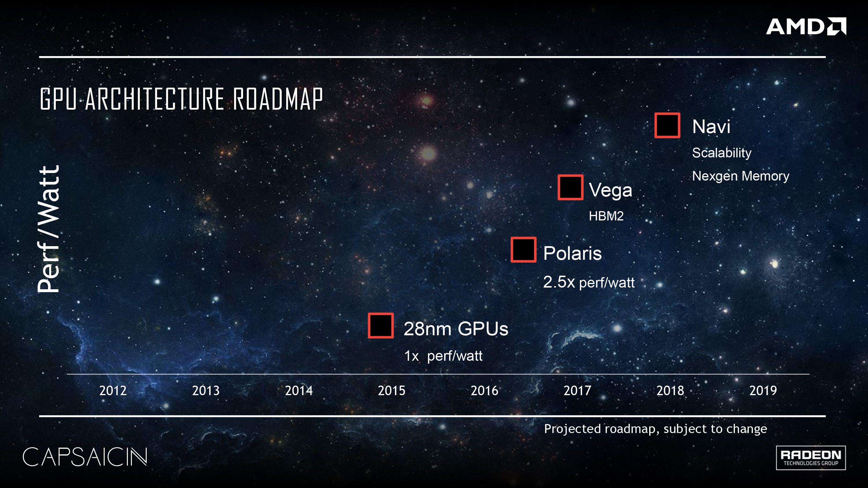 Polaris, på 14 nanometer, skal yte 2,5 ganger bedre per watt enn dagens 28-nanometers grafikkort fra AMD.